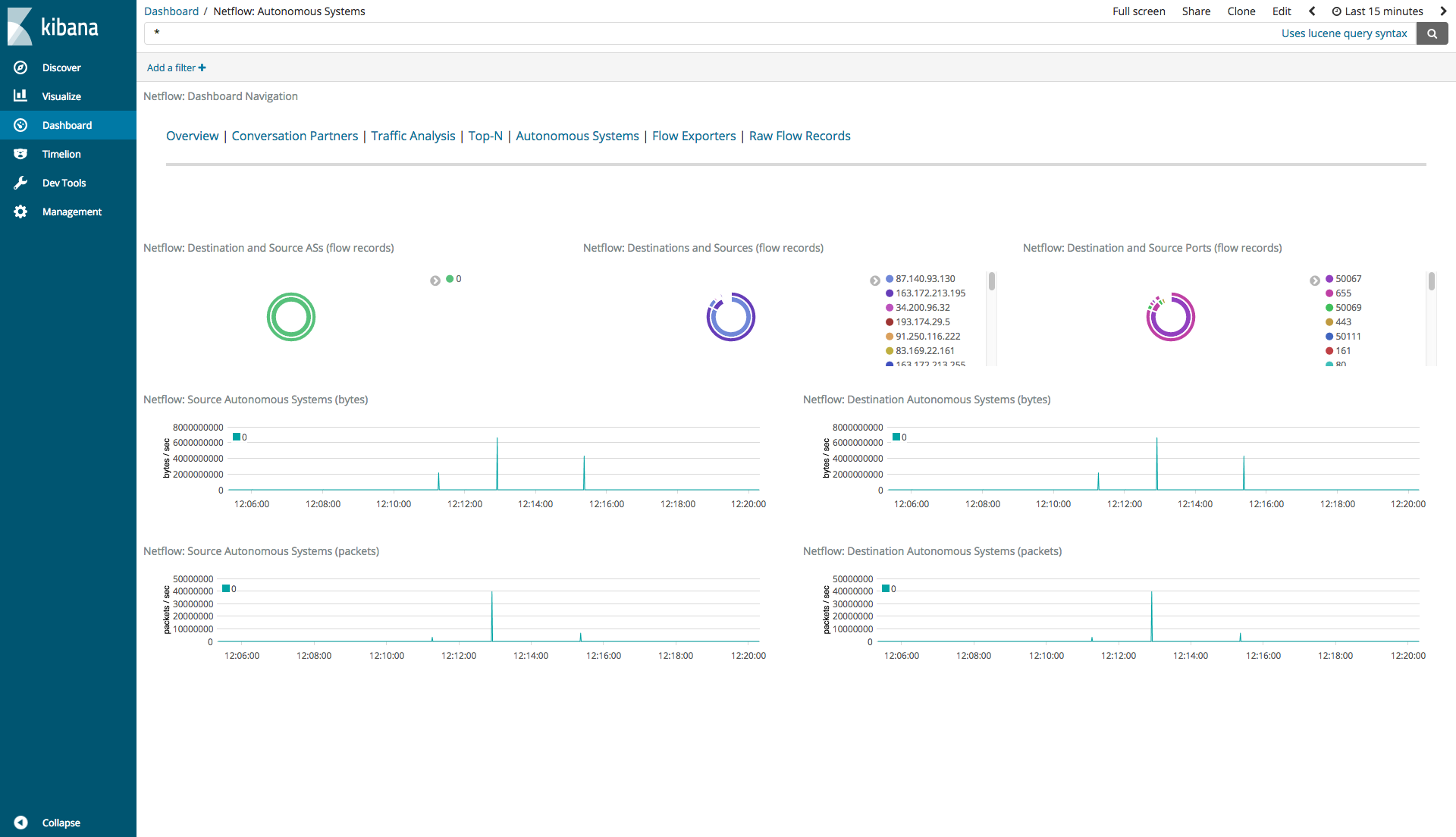 HZN-1229] Design Kibana dashboards for flow - The OpenNMS